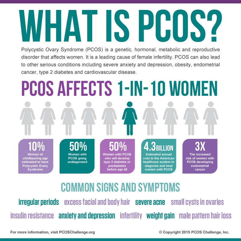 Image Describing What is PCOS
